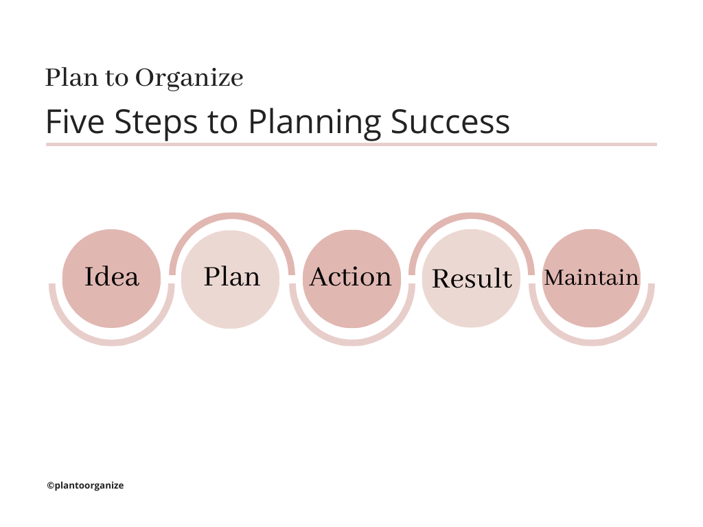 steps-to-planning