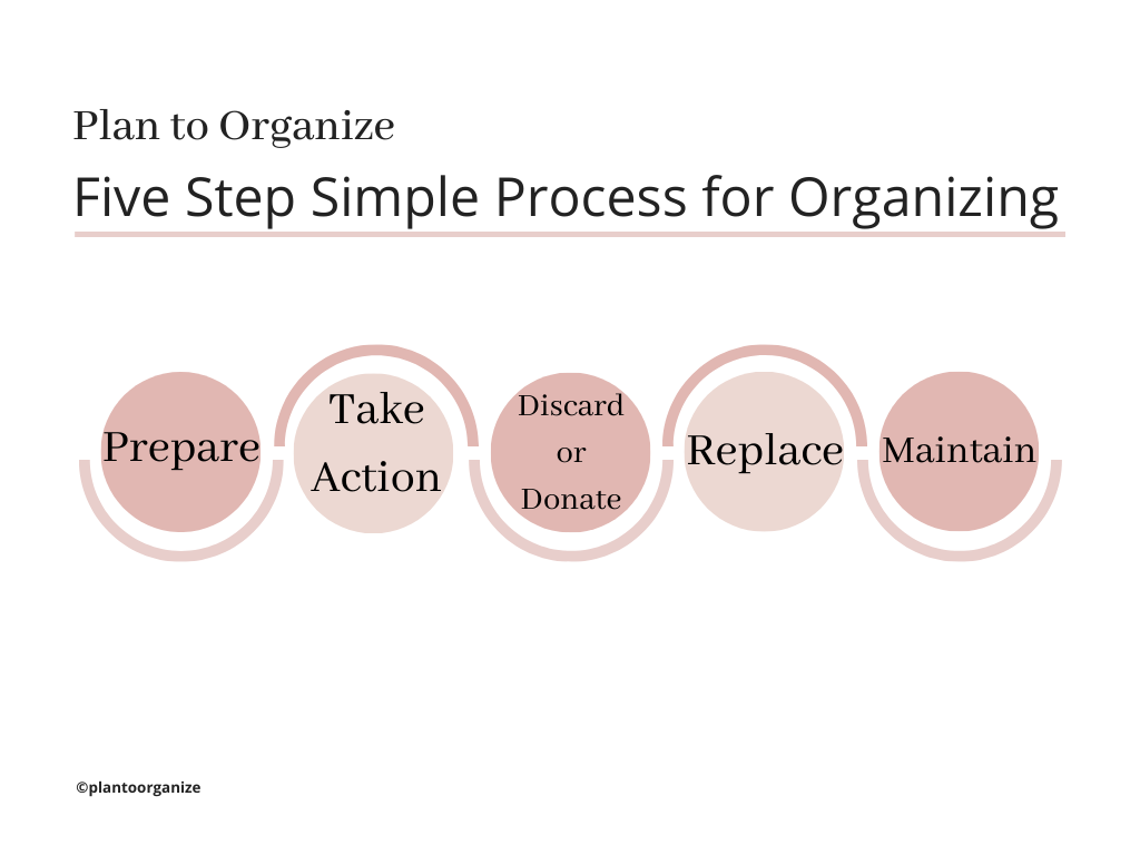 Simple-process-for-organizing