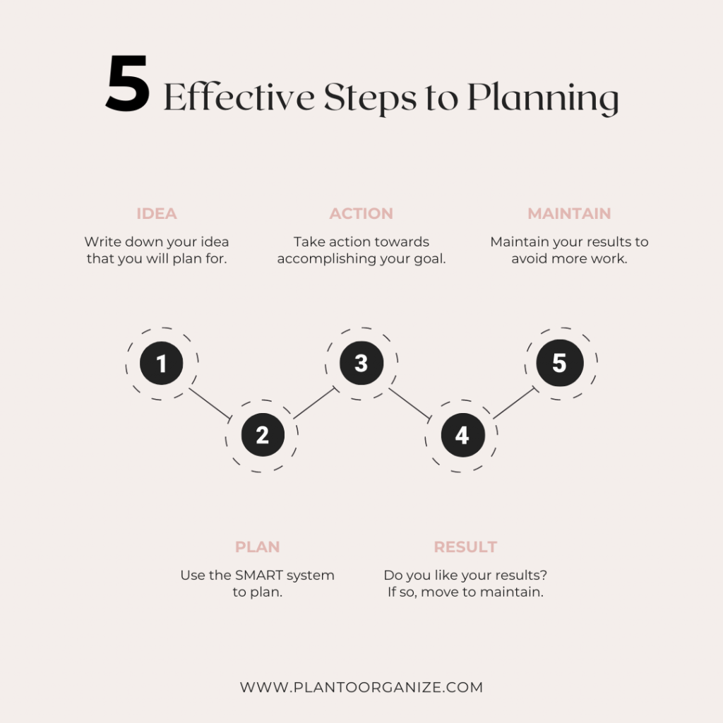 5-effective-steps-to-planning-to-save-time